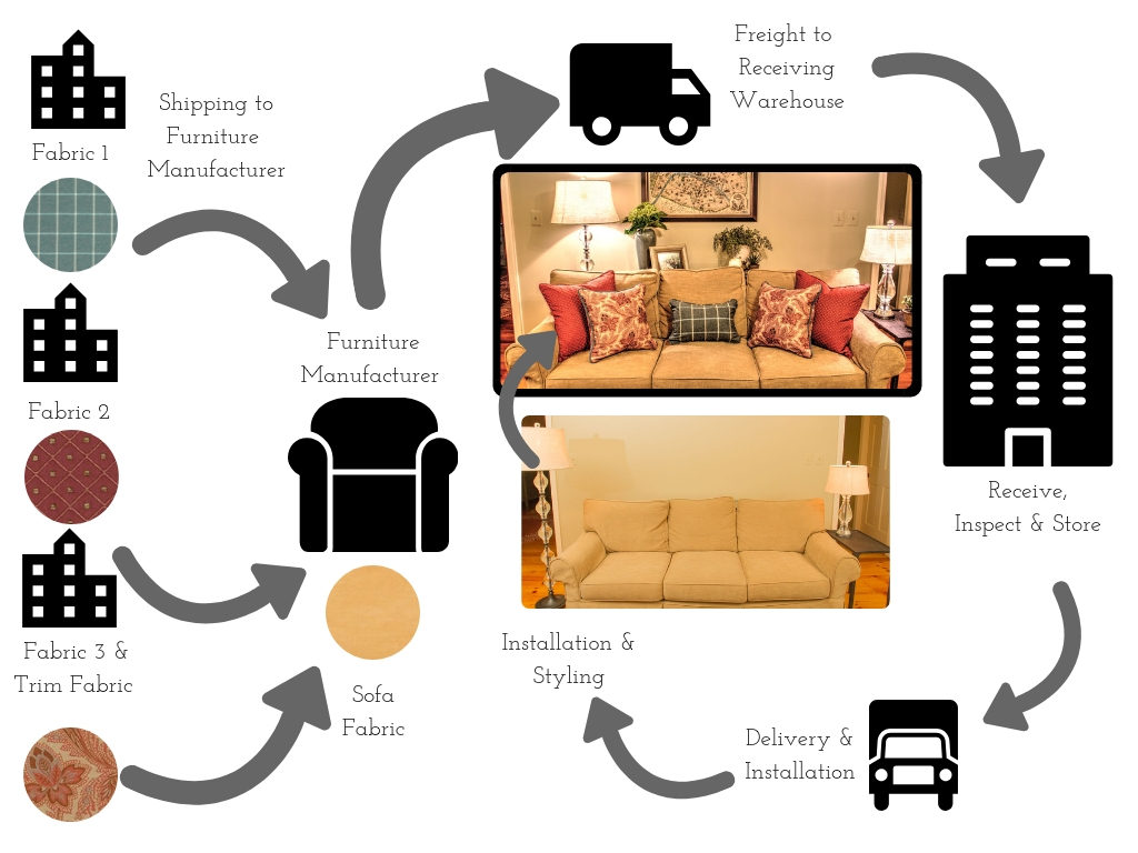 Procurement and ordering cycle for a sofa